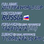 FIFA World Cup 2018 Venues