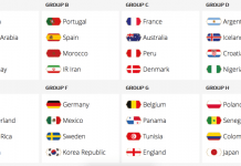 Mga grupo sa FIFA World 2018