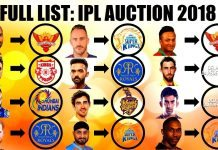 IPL Auction 2018