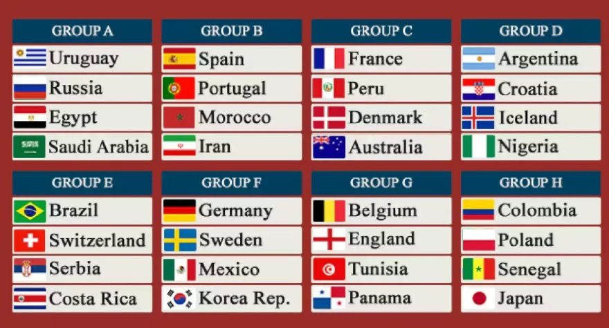 FIFA World Cup Group Stage Predictions