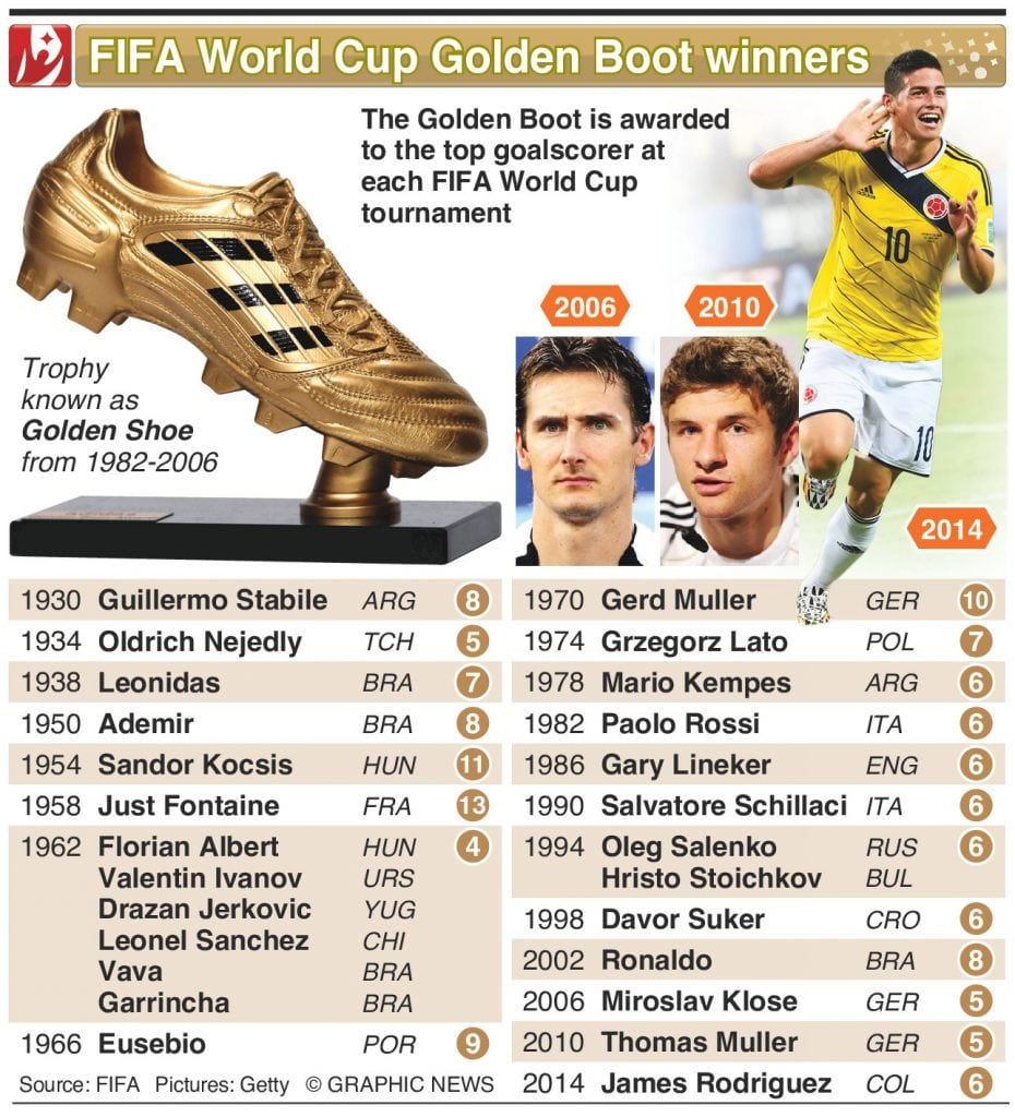Top Golden Boot winners List